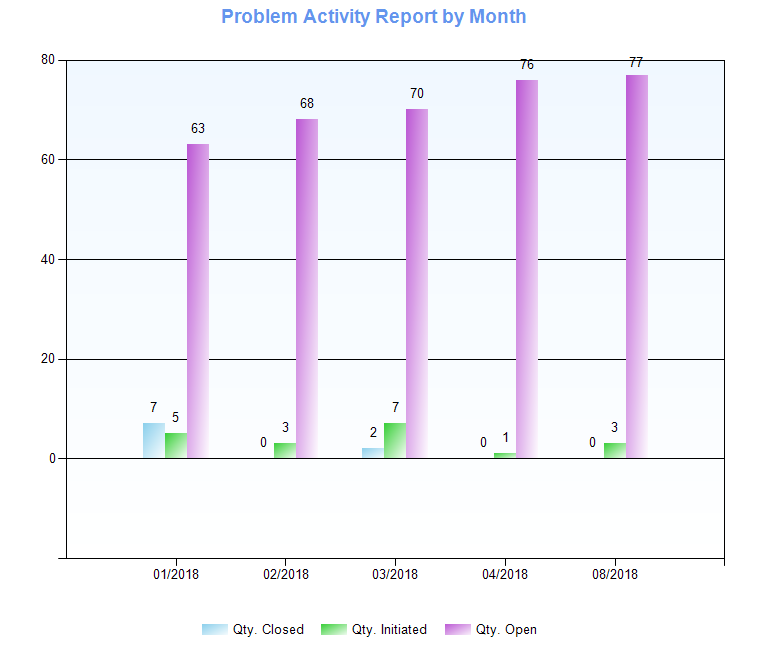 Problem Activity Report in FavoWeb FRACAS