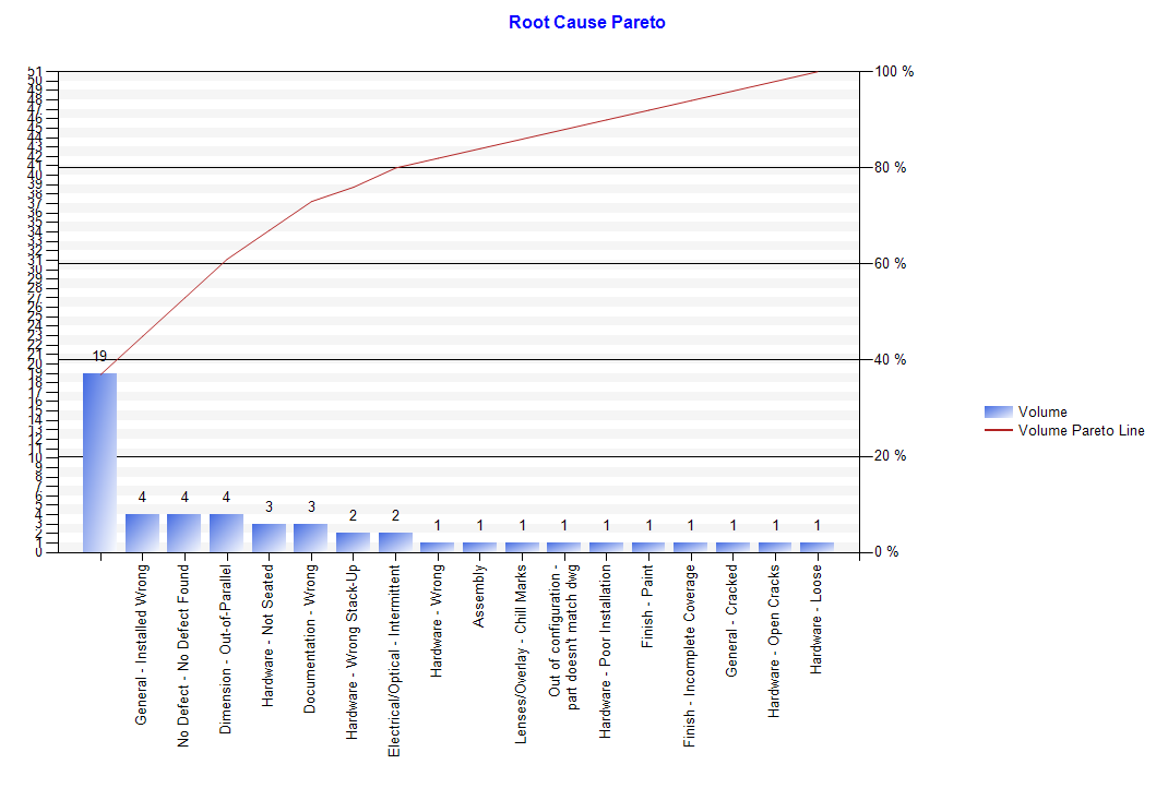 Root Cause Pareto Report by FavoWeb FRACAS